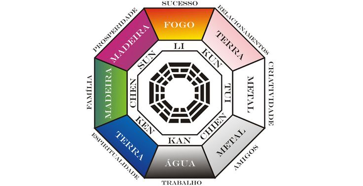 Tudo o que voc queria saber sobre feng shui for Como practicar feng shui